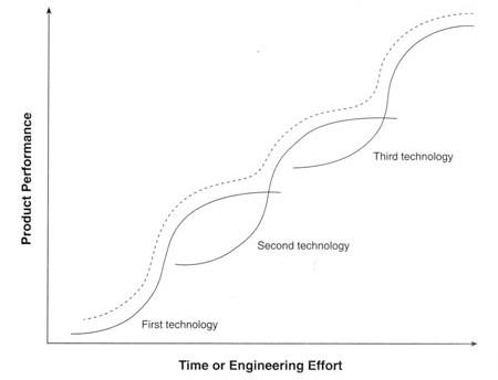 Time_or_Engineering_Effort