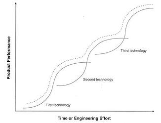 Time_or_Engineering_Effort
