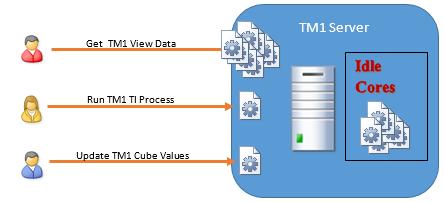 Setting MTQ using IBM Cognos TM1 10.2
