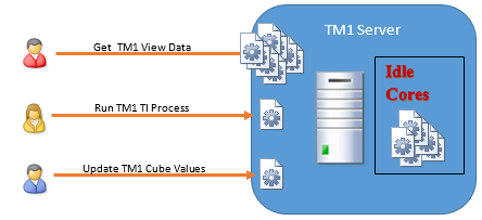 Setting MTQ using IBM Cognos TM1 10.2