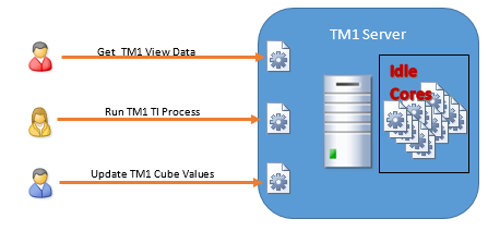 TM1_Server_request_processing_before_MTQ