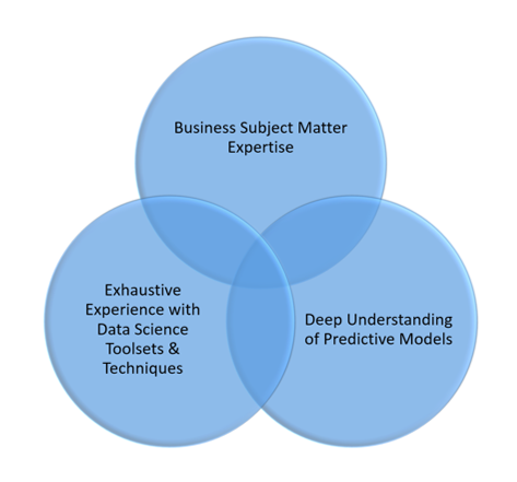 determining your own data science capabilities