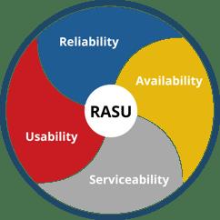 IBM_RASU