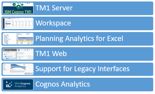 the-major-components-of-planning-analytics-local