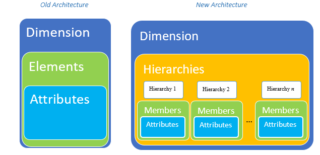 new versus old hierarchies in PA Local