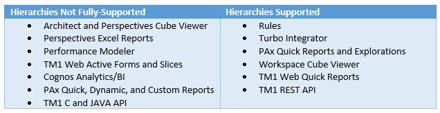 Table showing which TM1 Interfaces and APIs will provide full support for hierarchies