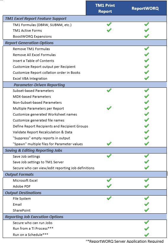 capabilities differences between print report and ReportWORQ