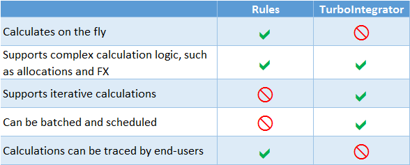 table view - rules versus turbo integrator
