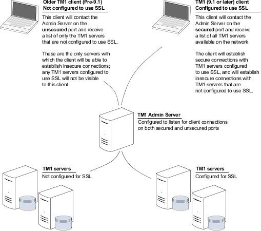 SSL.jpg