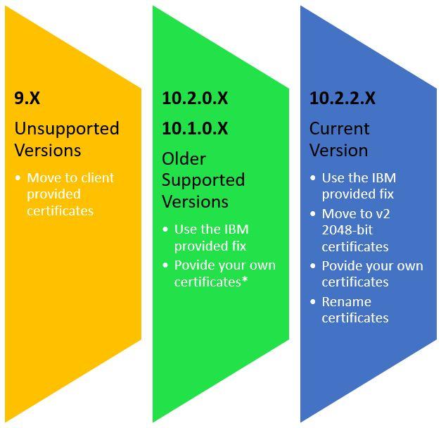Chart showing SSL fix based on TM1 version