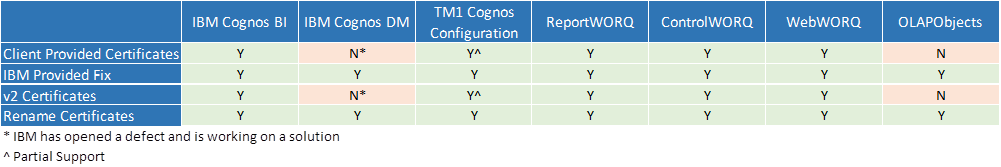 chart reviewing your options - Client provided certifications, IBM Provided Fix, v2 Certifications, or Rename Certificates