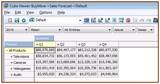 cube viewer - sales forcast - product dimension